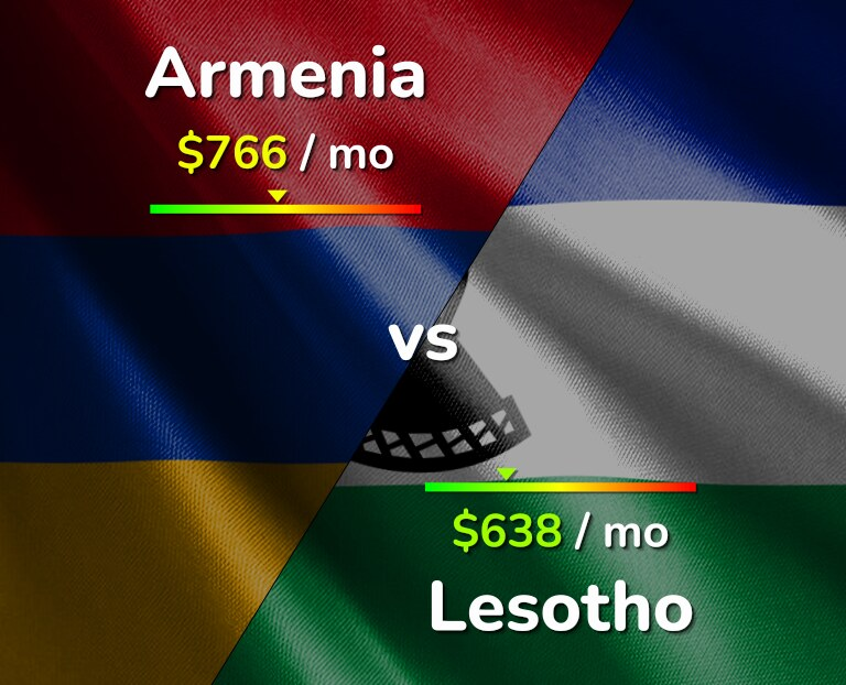 Cost of living in Armenia vs Lesotho infographic