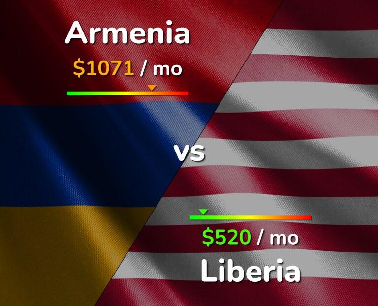 Cost of living in Armenia vs Liberia infographic