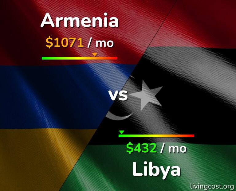 Cost of living in Armenia vs Libya infographic
