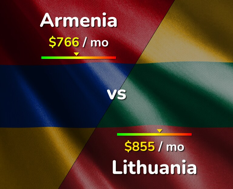Cost of living in Armenia vs Lithuania infographic