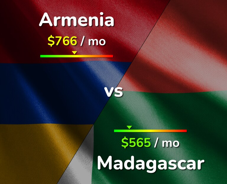 Cost of living in Armenia vs Madagascar infographic