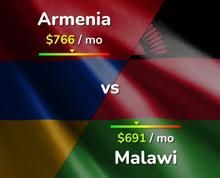 Cost of living in Armenia vs Malawi infographic