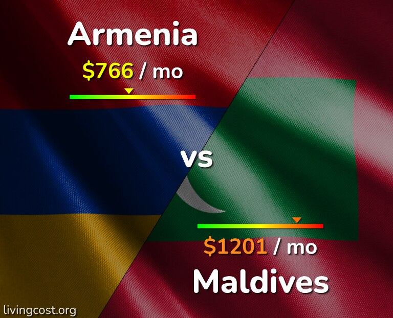 Cost of living in Armenia vs Maldives infographic