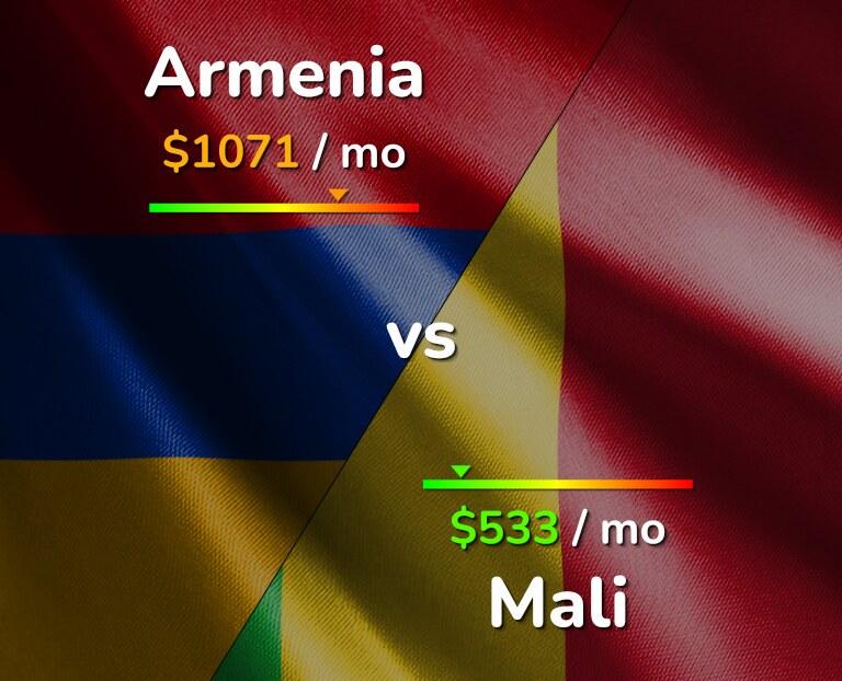 Cost of living in Armenia vs Mali infographic