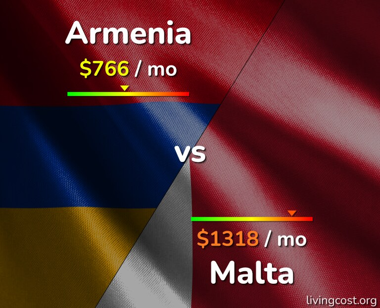 Cost of living in Armenia vs Malta infographic