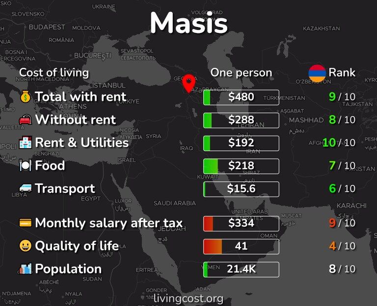 Cost of living in Masis infographic
