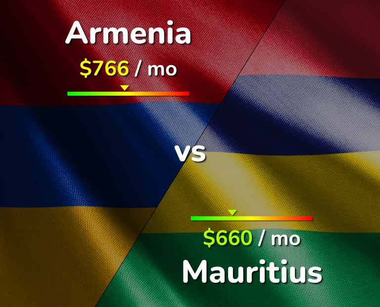 Cost of living in Armenia vs Mauritius infographic