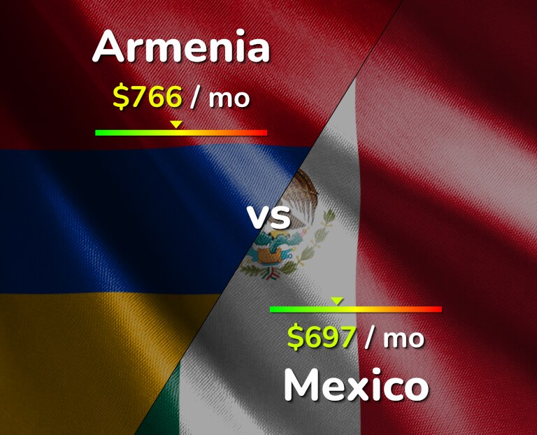Cost of living in Armenia vs Mexico infographic
