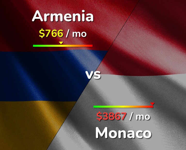 Cost of living in Armenia vs Monaco infographic