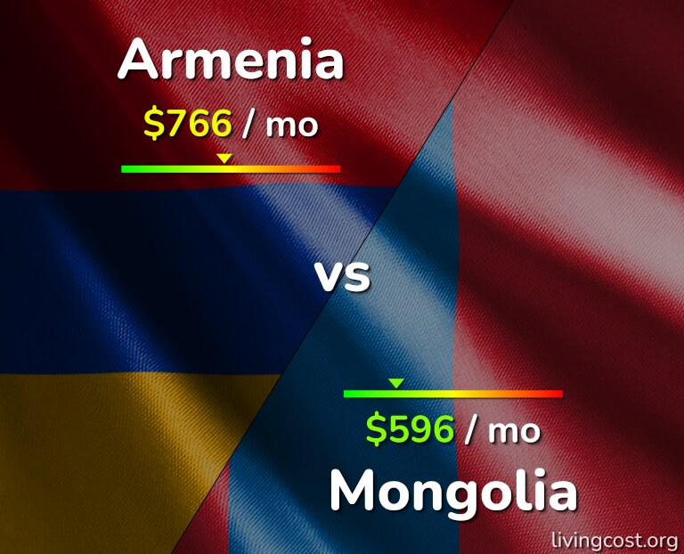 Cost of living in Armenia vs Mongolia infographic