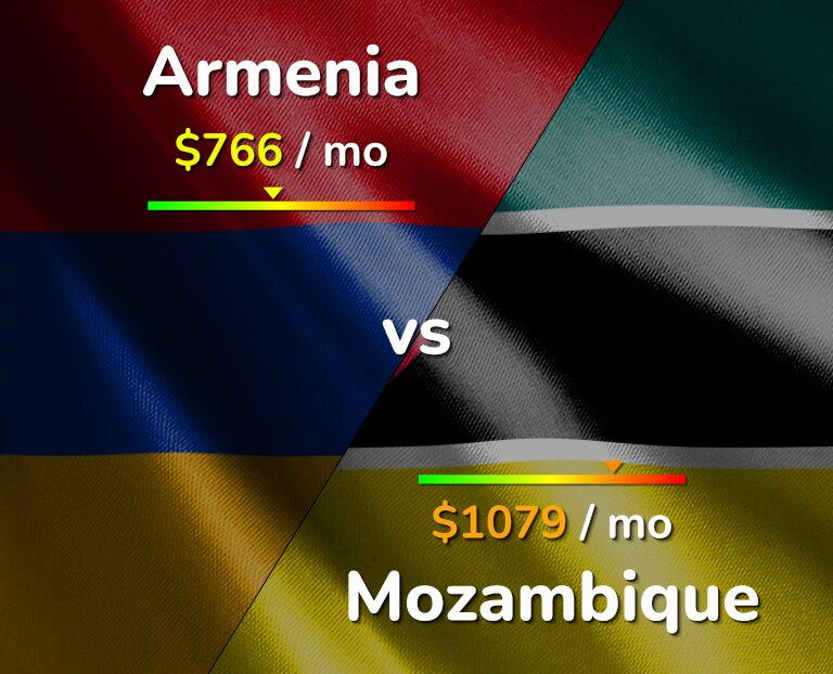 Cost of living in Armenia vs Mozambique infographic