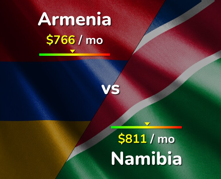 Cost of living in Armenia vs Namibia infographic