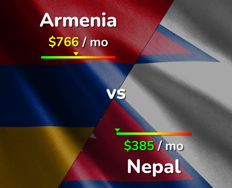 Cost of living in Armenia vs Nepal infographic