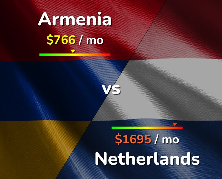 Cost of living in Armenia vs Netherlands infographic