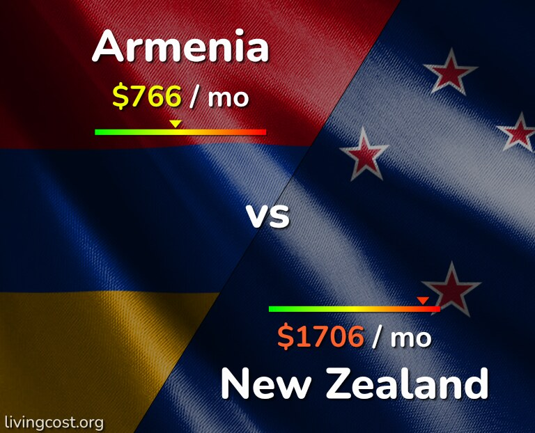 Cost of living in Armenia vs New Zealand infographic