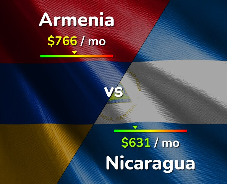Cost of living in Armenia vs Nicaragua infographic
