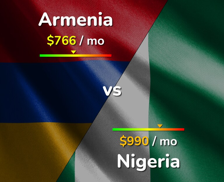 Cost of living in Armenia vs Nigeria infographic