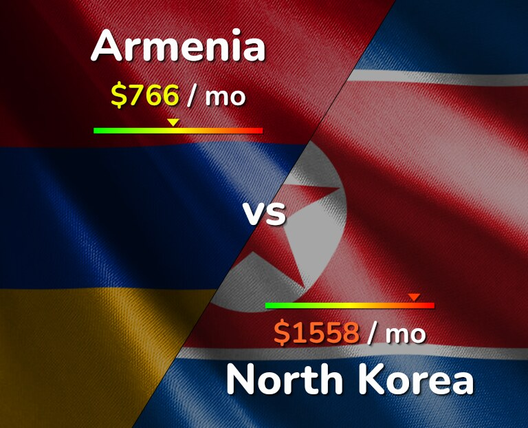 Cost of living in Armenia vs North Korea infographic