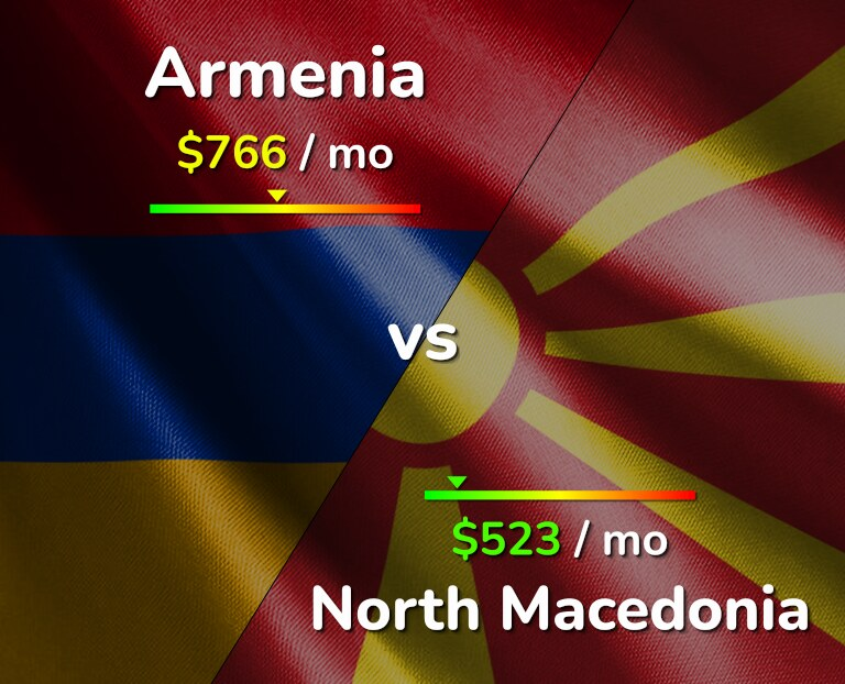Cost of living in Armenia vs North Macedonia infographic