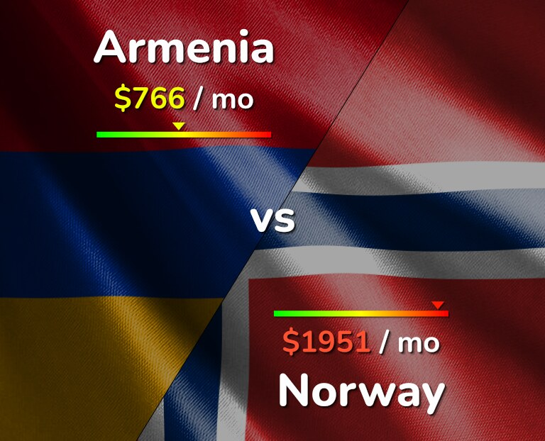 Cost of living in Armenia vs Norway infographic