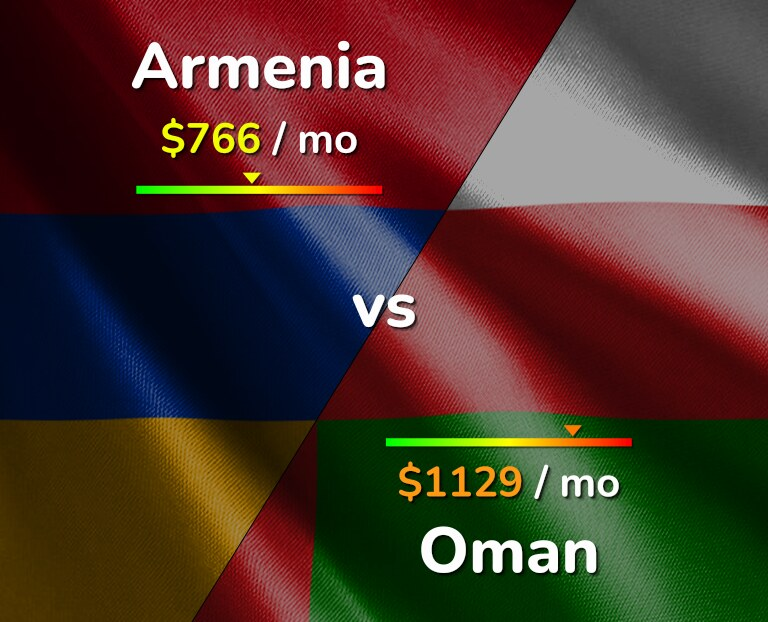 Cost of living in Armenia vs Oman infographic