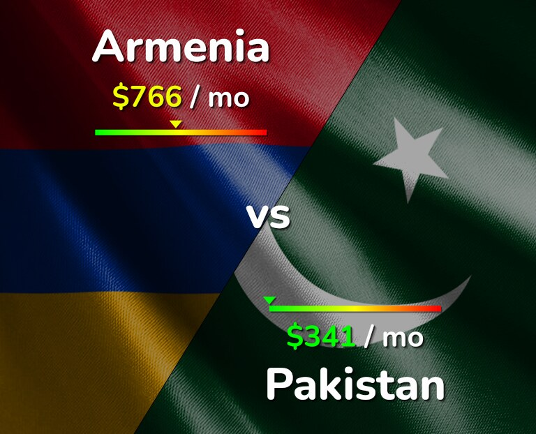 Cost of living in Armenia vs Pakistan infographic