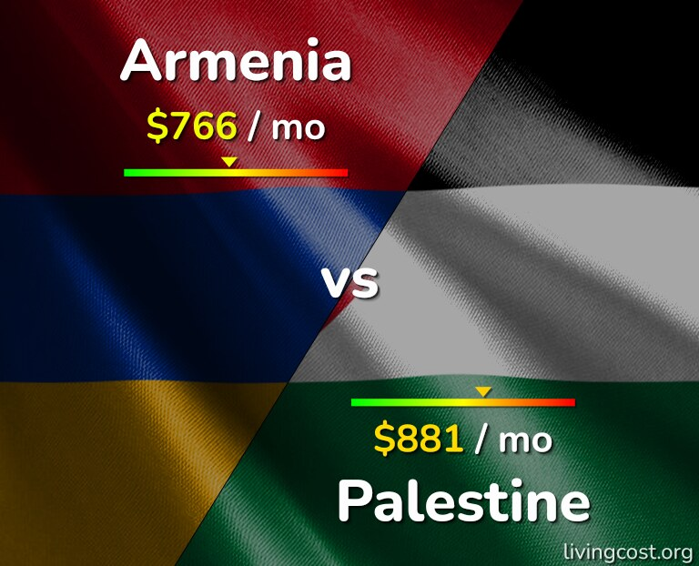 Cost of living in Armenia vs Palestine infographic