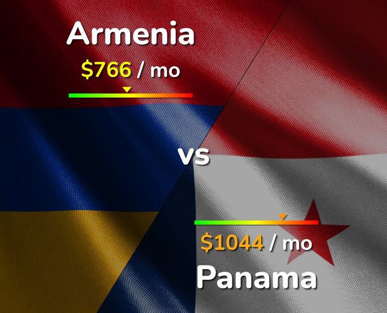 Cost of living in Armenia vs Panama infographic