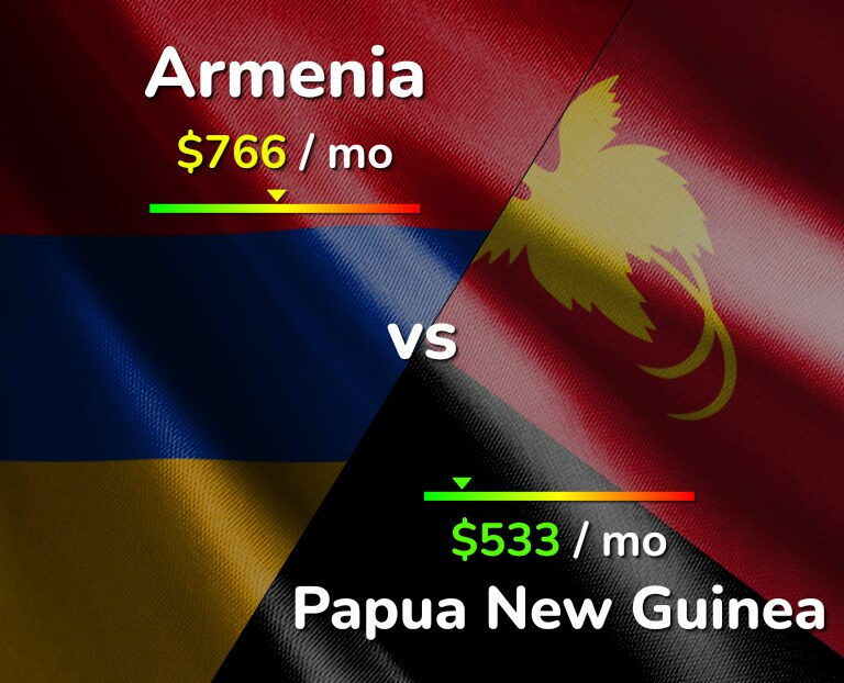 Cost of living in Armenia vs Papua New Guinea infographic