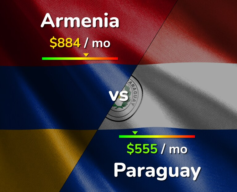 Cost of living in Armenia vs Paraguay infographic