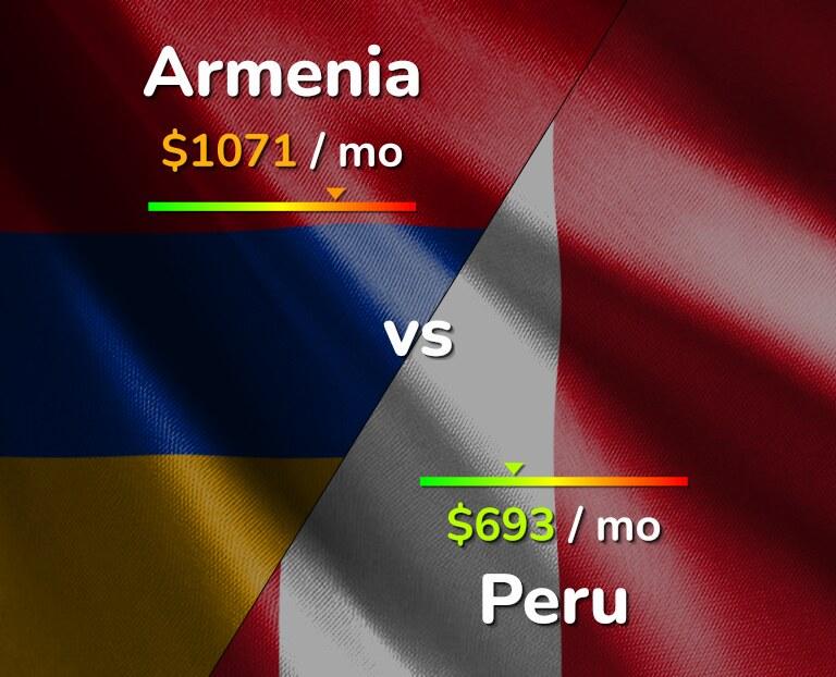 Cost of living in Armenia vs Peru infographic