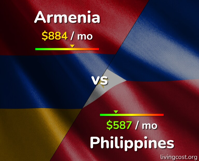 Cost of living in Armenia vs Philippines infographic