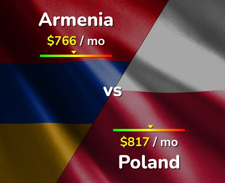 Cost of living in Armenia vs Poland infographic