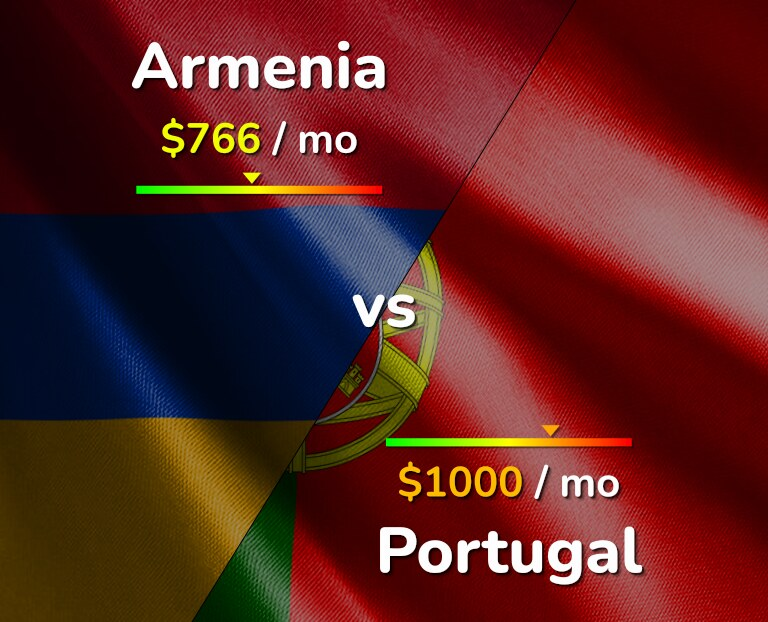 Cost of living in Armenia vs Portugal infographic