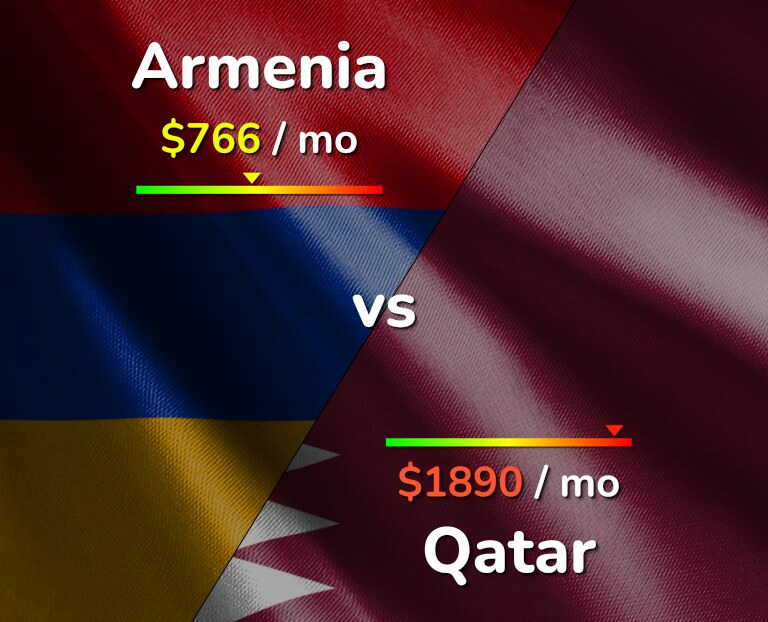 Cost of living in Armenia vs Qatar infographic