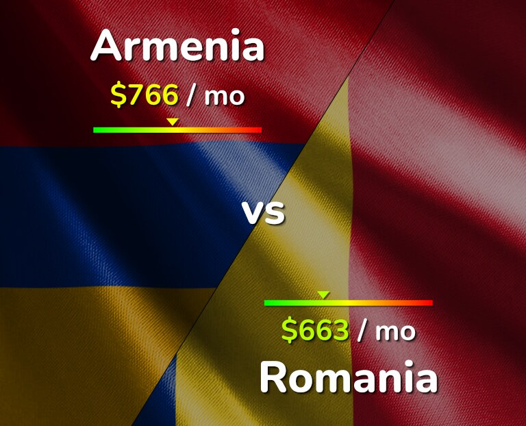 Cost of living in Armenia vs Romania infographic