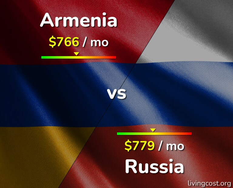 Cost of living in Armenia vs Russia infographic