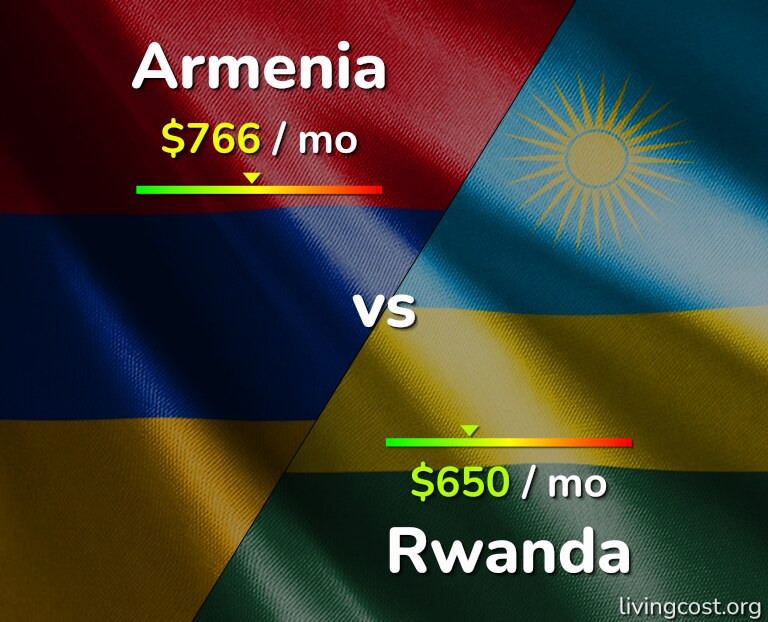 Cost of living in Armenia vs Rwanda infographic