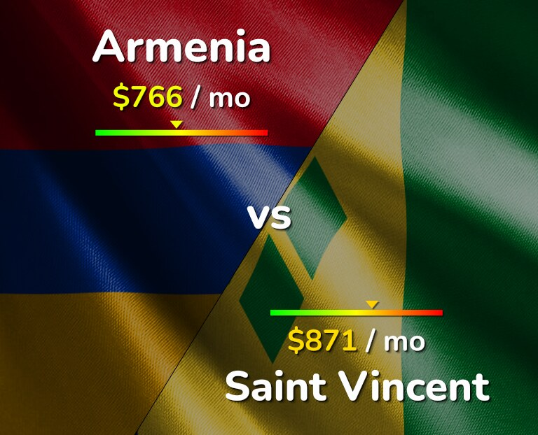 Cost of living in Armenia vs Saint Vincent infographic