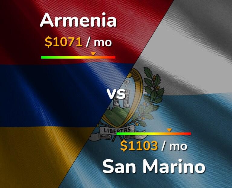Cost of living in Armenia vs San Marino infographic