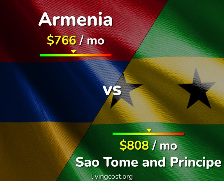 Cost of living in Armenia vs Sao Tome and Principe infographic