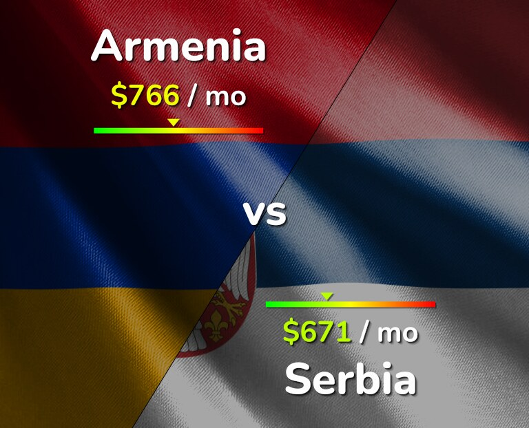 Cost of living in Armenia vs Serbia infographic