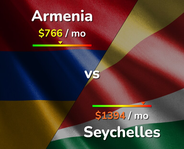 Cost of living in Armenia vs Seychelles infographic