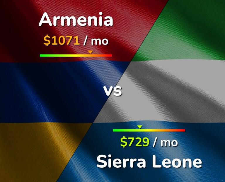 Cost of living in Armenia vs Sierra Leone infographic