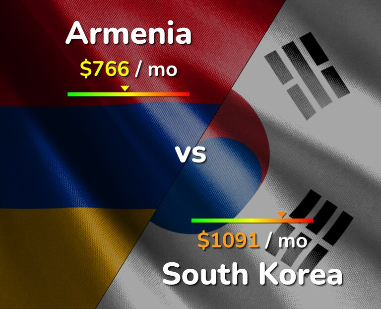 Cost of living in Armenia vs South Korea infographic