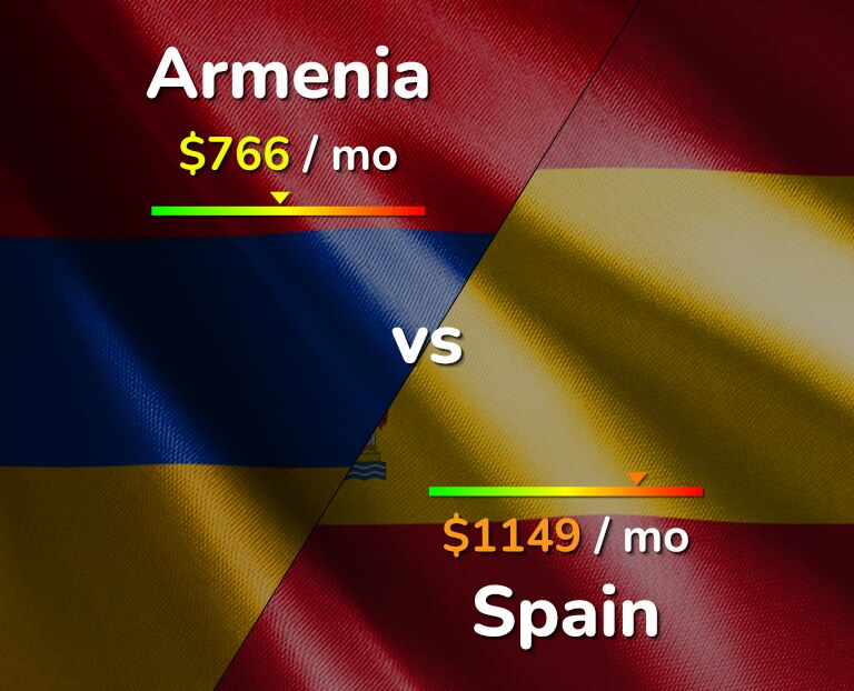 Cost of living in Armenia vs Spain infographic