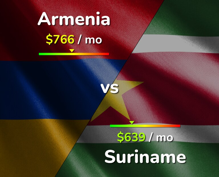Cost of living in Armenia vs Suriname infographic