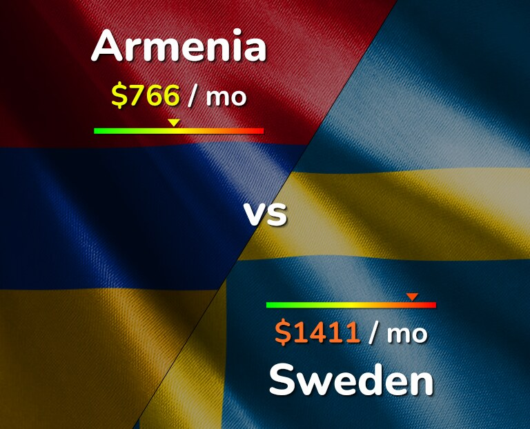 Cost of living in Armenia vs Sweden infographic