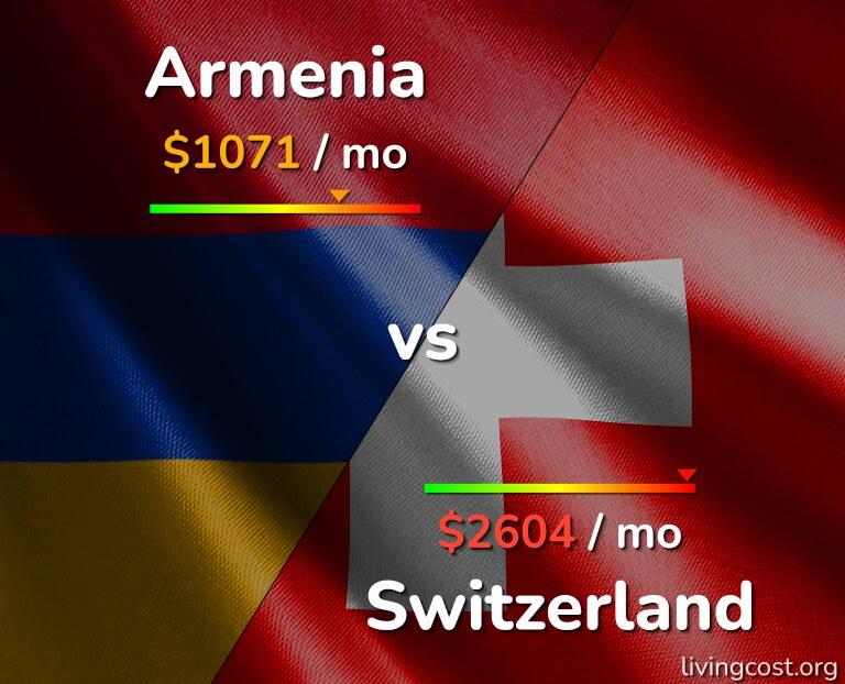 Cost of living in Armenia vs Switzerland infographic