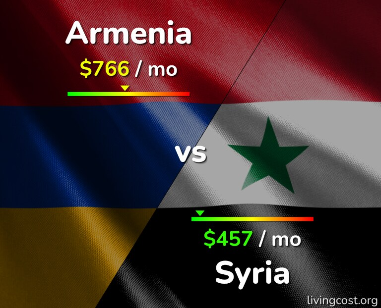 Cost of living in Armenia vs Syria infographic
